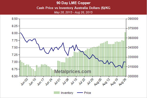 Copper chart wolfram metal recyclers